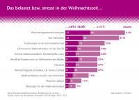 Allensbach-Umfrage: Oh, du stressige Weihnachtszeit