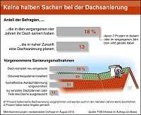 Braas Studie: Keine halben Sachen bei der Dachsanierung Energiepolitik der Bundesregierung zeigt Wirkung Energetische Dachsanierung im Trend