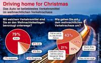 Driving home for Christmas: Jeder dritte Deutsche ist zu Weihnachten unterwegs Die Mehrheit bevorzugt dabei trotz Verkehrschaos das Auto