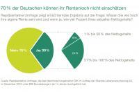 Deutsche können ihr Rentenloch nicht einschätzen GfK-Umfrage im Auftrag der Skandia zeigt große Unsicherheit über nötige Vorsorge, aber Vertrauen in Versicherer