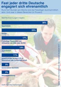 Zum europäischen Jahr der Freiwilligenarbeit: Fast jeder Dritte engagiert sich ehrenamtlich – Freiwilligenarbeit auch im Gesundheitswesen unverzichtbar