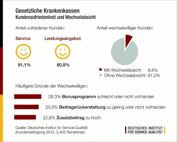"""Umfragewerte: Gesetzliche Krankenkassen 2015 / Wechselabsichten trotz insgesamt hoher Zufriedenheit – SBK, Techniker Krankenkasse und AOK Plus """"sehr gut"""""""