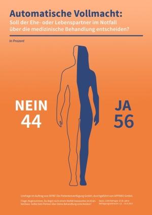 Foto: Copyright 2017 DIPAT Die Patientenverfügung GmbH