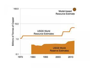 Bodenschätze der Erde längst nicht ausgeschöpft – Engpässe laut Forscher nur durch Verwertung, Wirtschaft und Umwelt
