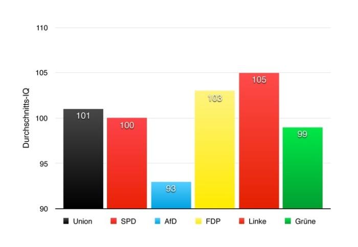 Studie zeigt: AfD-Wähler haben durchschnittlich einen geringeren IQ